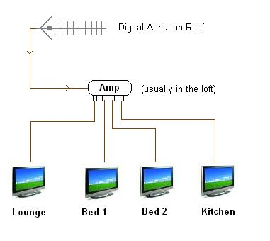 multiroom tv