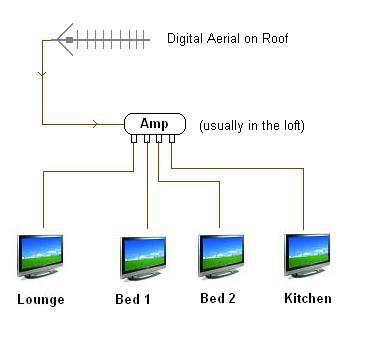 multiroom tv